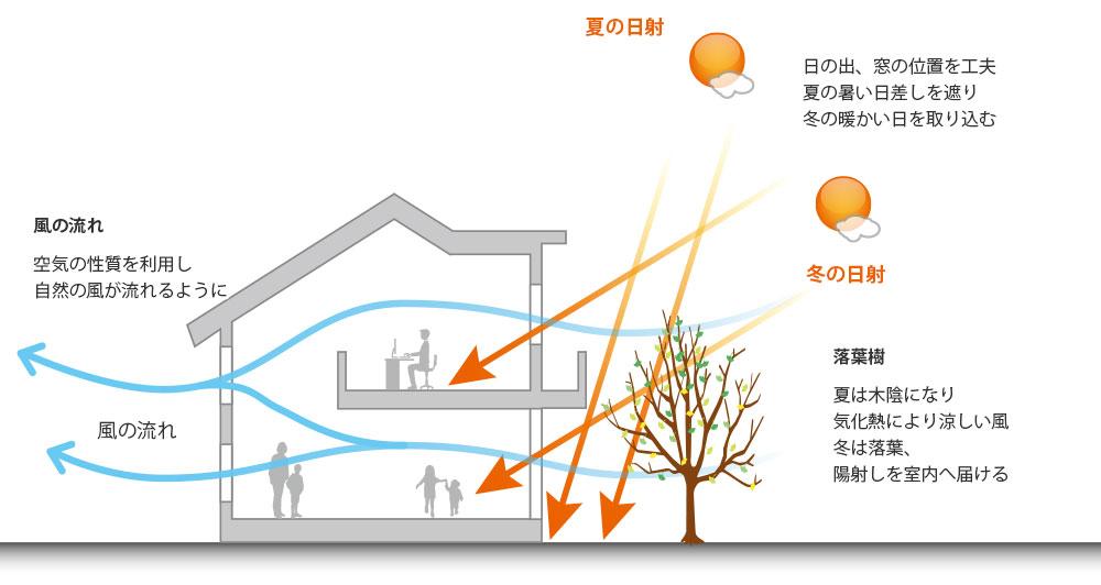 私たちが特にこだわる「高い断熱性能+自然の力を最大限に生かすパッシブ設計」